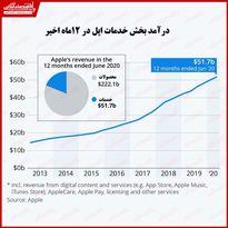 رشد قابل توجه درآمد تجارت جانبی اپل/ درآمد بیش از ۵۰میلیارد دلاری بخش خدمات در سال جاری
