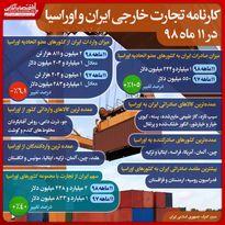 رشد ١٠٥درصدى صادرات به کشورهاى اوراسیا/ افزایش ٤٠درصدى سهم ایران در تجارت با اوراسیا