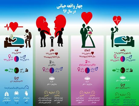 ایرانیها در سال گذشته چقدر ازدواج کردند؟ +اینفوگرافیک