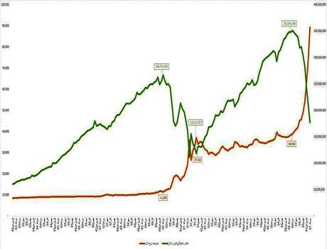 منحنی تغییرات نرخ دلار و نقدینگی برحسب دلار +اینفوگرافیک