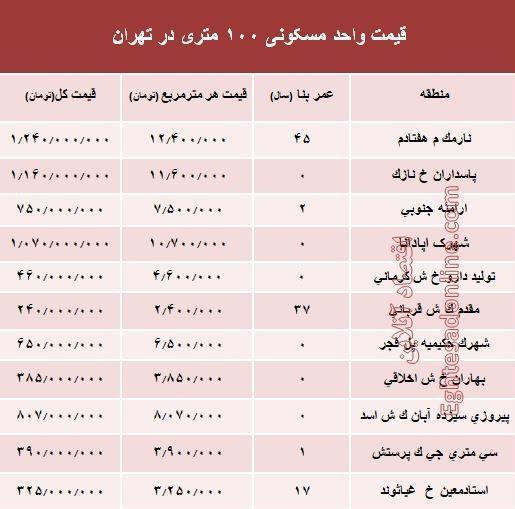 آپارتمانهای ۱۰۰ متری تهران چند؟ +جدول