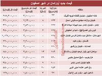 نرخ قطعی آپارتمان در اصفهان؟ +جدول