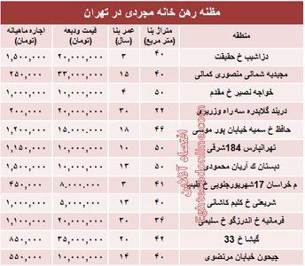 مظنه رهن خانه نقلی در تهران؟ +جدول