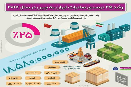 رشد ۲۵ درصدی صادرات ایران به چین +اینفوگرافیک