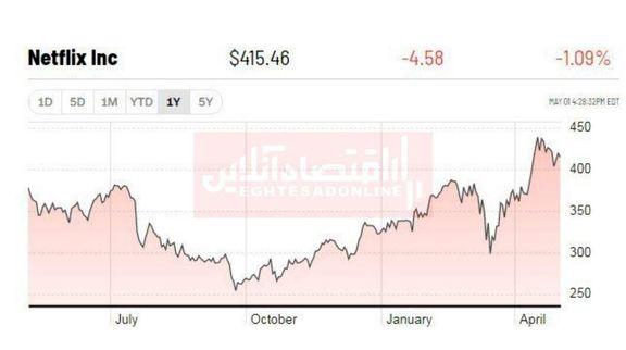 """نمودار حرکت یک ساله ارزش سهام """"نتفلیکس"""""""