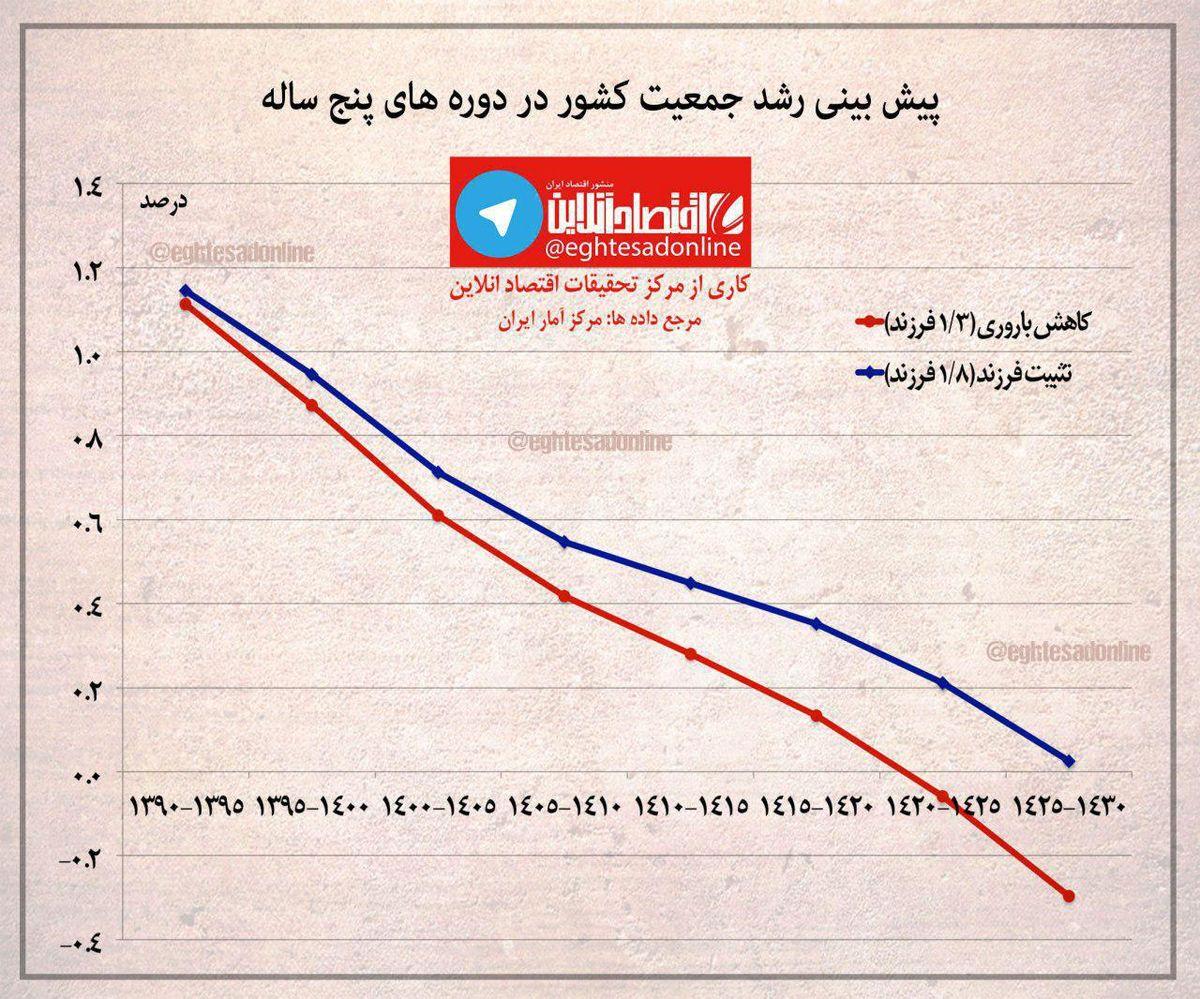 پیشبینی نرخ رشد جمعیت کشور +اینفوگرافیک