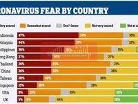 مردم کدام کشور بیشتر از کرونا میترسند؟
