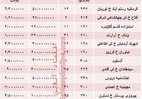 قیمت اجارهبها آپارتمان متراژ بالا در تهران + جدول