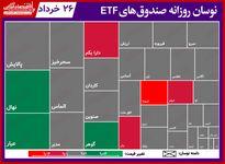 گزارش روزانه صندوق های ETF (۲۶خرداد۱۴۰۰) / سرخ پوشی «پالایش»  و «دارا یکم» در آخرین روز معاملاتی هفته