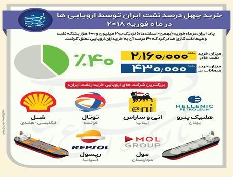 خرید ۴۰درصد نفت ایران توسط اروپا +اینفوگرافیک