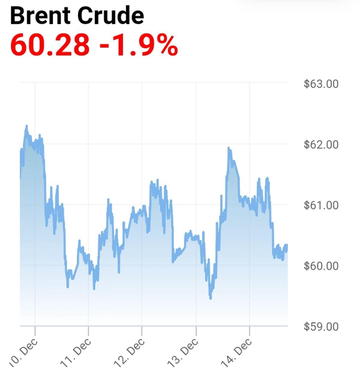 نوسان محدود قیمت جهانی طلای سیاه در هفتهای که گذشت/ادامه روند ناامید کننده معاملات نفت