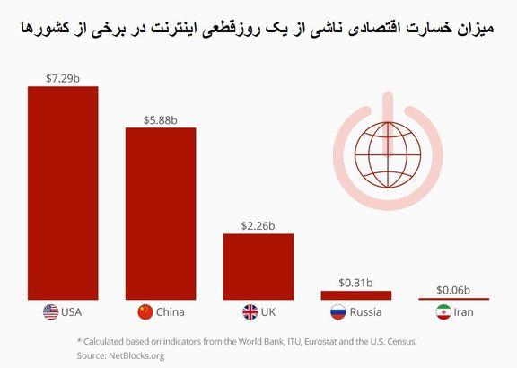 قطع اینترنت در نقاط مختلف جهان چقدر پیامد اقتصادی دارد؟/ ایران چقدر ضرر کرد