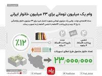 جزئیات وام یک میلیون تومانی برای ۲۳میلیون خانوار ایرانی