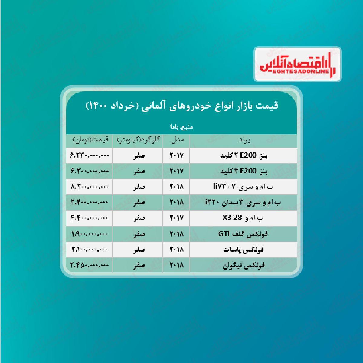قیمت جدید خودروهای آلمانی در تهران + جدول