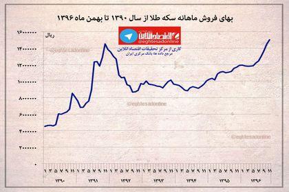بهای فروش ماهانه سکه از سال۱۳۹۰ تاکنون +اینفوگرافیک