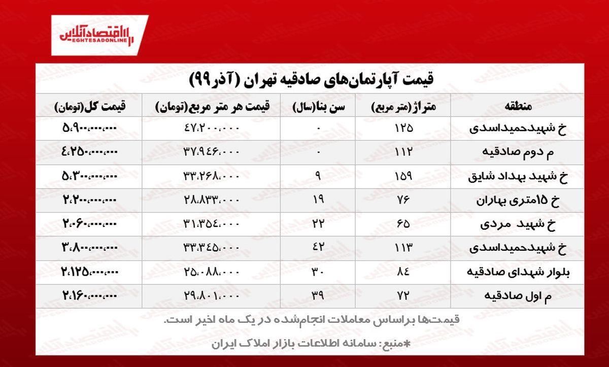 قیمت مسکن تهران/ محله صادقیه