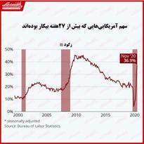 بیکاری طولانی مدت آمریکا بر اثر بحران کرونا همچنان ادامه دارد