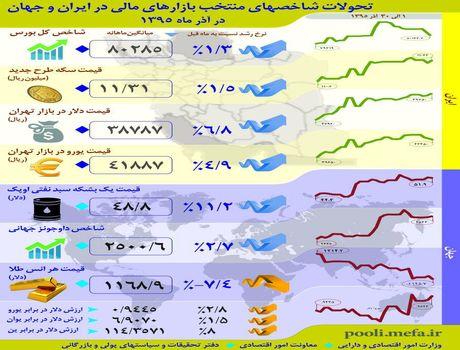 تحولات شاخص های منتخب بازارهای مالی در ایران و جهان در آذرماه ۱۳۹۵ +اینفوگرافیک