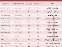 خانه در کدام مناطق تهران ارزانتر است؟+جدول