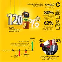 مشترکان فیلیمو ۱۲۰درصد بیشتر شد/ ۱۴۰درصد رشد دقیقه تماشا
