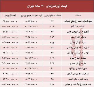 مظنه آپارتمانهای ۳۰ ساله تهران +جدول