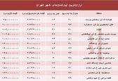 ارزانقیمتترین آپارتمانهای فروخته شده پایتخت؟ +جدول