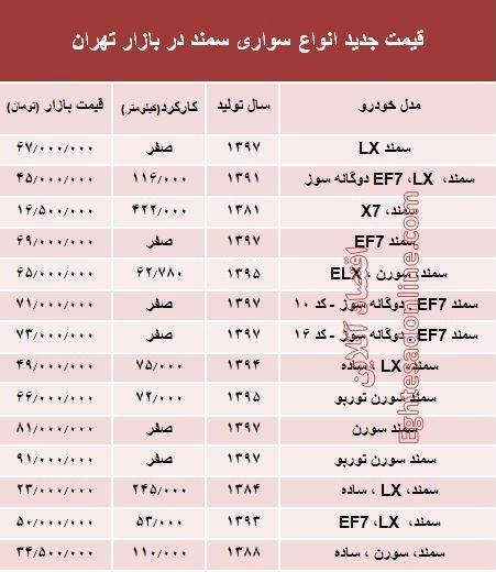 قیمت جدید انواع سواری سمند در بازار تهران +جدول