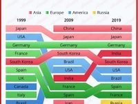 کدام کشورها بزرگترین خودروسازان جهان هستند؟/ صدرنشینی کشورهای آسیایی