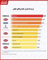 پرسرعتترین خودروهای جهان را بشناسید