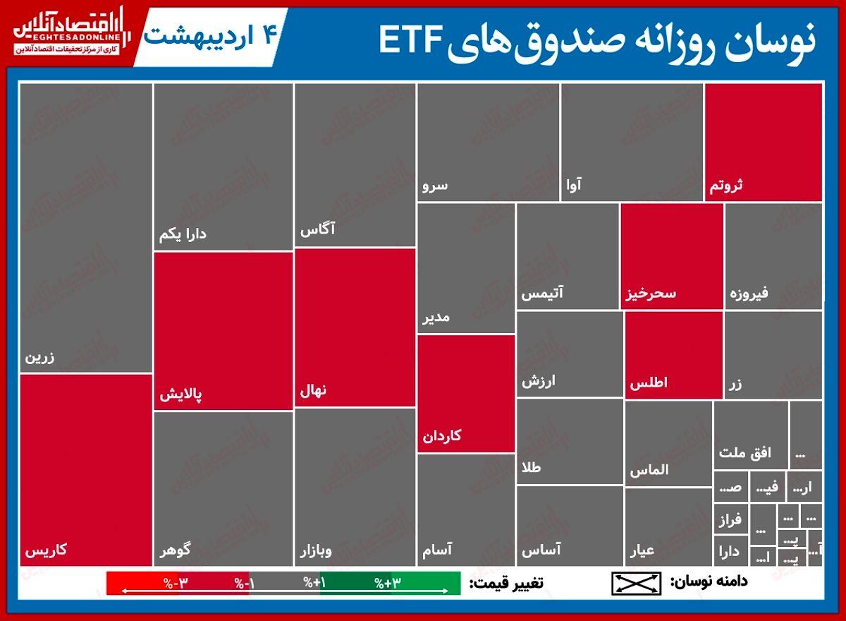 گزارش روزانه صندوقهایETF (۴اردیبهشت۱۴۰۰) / نوسان ۴درصدی دارا یکم مانع افت قیمتش نشد