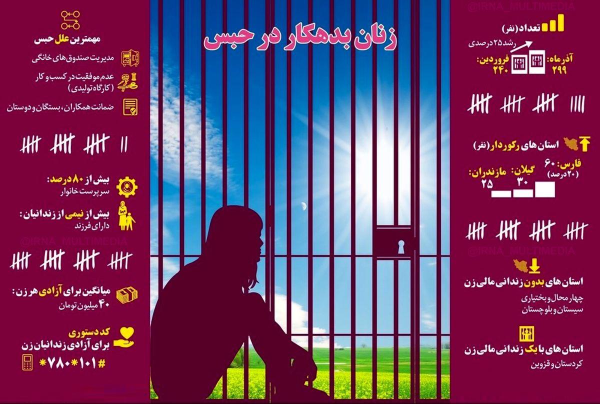 بیشترین زنان زندانی مالی از کدام استانها هستند؟ +اینفوگرافیک