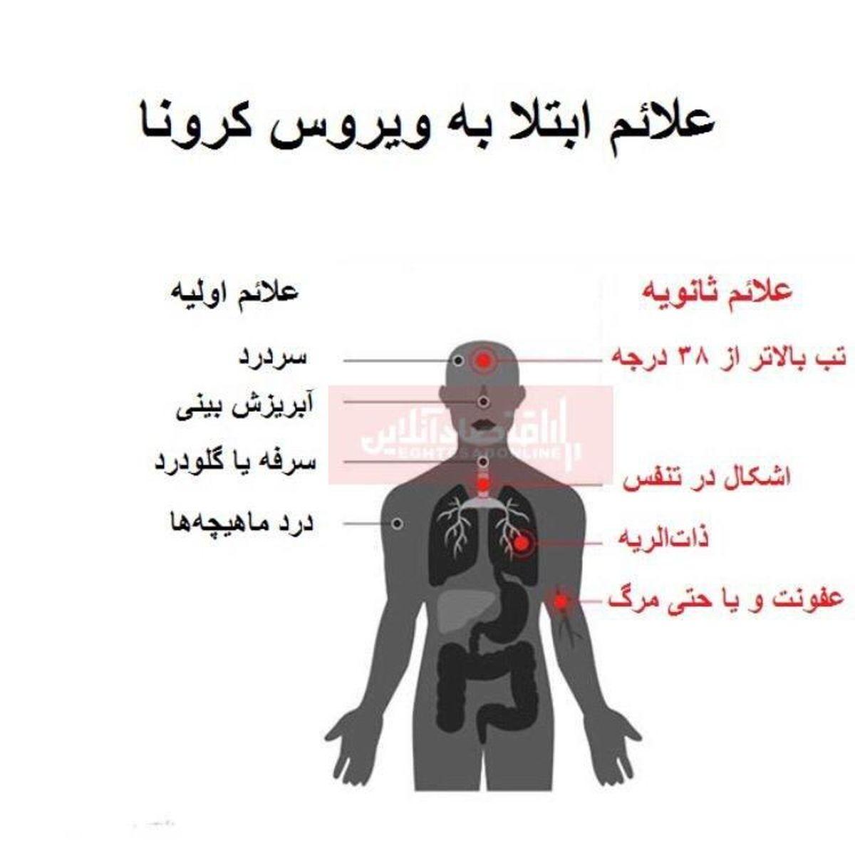 علائم اولیه و ثانویه ابتلا به ویروس کرونا چیست؟