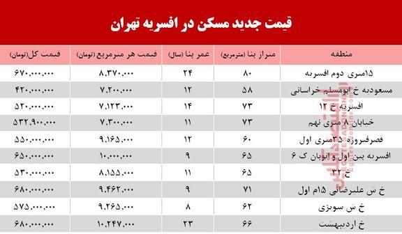نرخ قطعی مسکن در منطقه افسریه تهران؟ +جدول