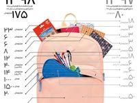 هزینه تمام شده یک کوله پشتی دانشآموزی چند؟
