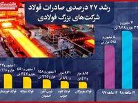 افزایش ۲۷درصدی صادرات فولاد شرکتهای بزرگ/ صادرات بیش از ۷میلیون فولاد در سالی که گذشت