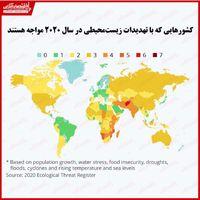 کدام کشورها با بیشترین تهدیدات زیستمحیطی مواجه هستند؟/ آوارگی بیش از یک میلیارد نفر تا سال۲۰۵۰