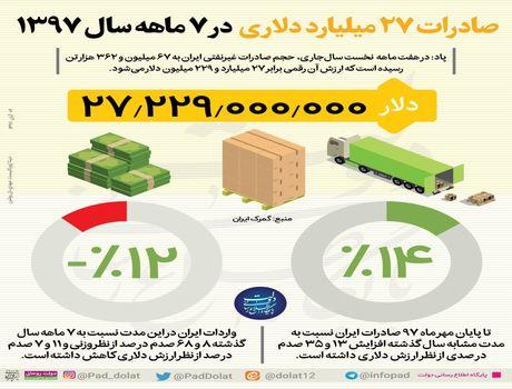 صادرات 27 میلیارد دلاری در 7 ماه +اینفوگرافیک
