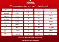 آپارتمانهای 130متری تهران چند؟