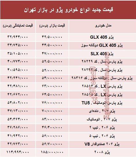 قیمت جدید انواع خودرو پژو در بازار تهران +جدول