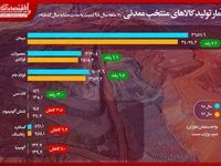 آمار تولید کالاهای منتخب معدنی ۷ماهه سال۹۸