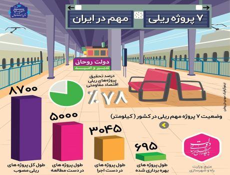 وضعیت ۷پروژه ریلی مهم در ایران +اینفوگرافیک