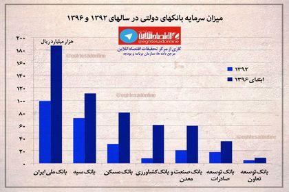 میزان سرمایه بانکهای دولتی +اینفوگرافیک
