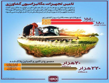 داخلیسازی 95درصد از تجهیزات مکانیزاسیون کشاورزی