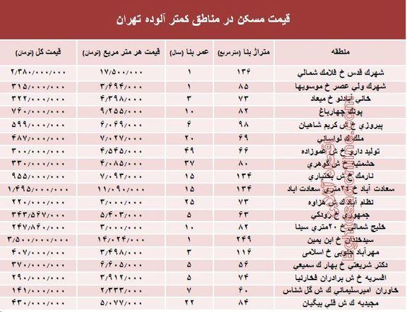 قیمت مسکن در مناطق کمتر آلوده تهران؟ +جدول