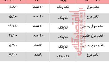 آخرین قیمت تخم مرغ در بازار +جدول