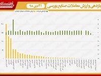 نقشه بازدهی و ارزش معاملات صنایع بورسی در انتهای داد و ستدهای روز جاری/ بورس رنگ و بوی آرامش گرفت