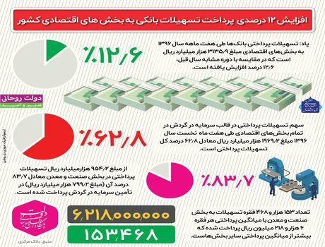 افزایش ۱۲درصدی پرداخت تسهیلات بانکی +اینفوگرافیک