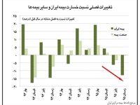 کاهش نسبت خسارت در بیمه ایران در سال۹۵ +اینفوگرافیک