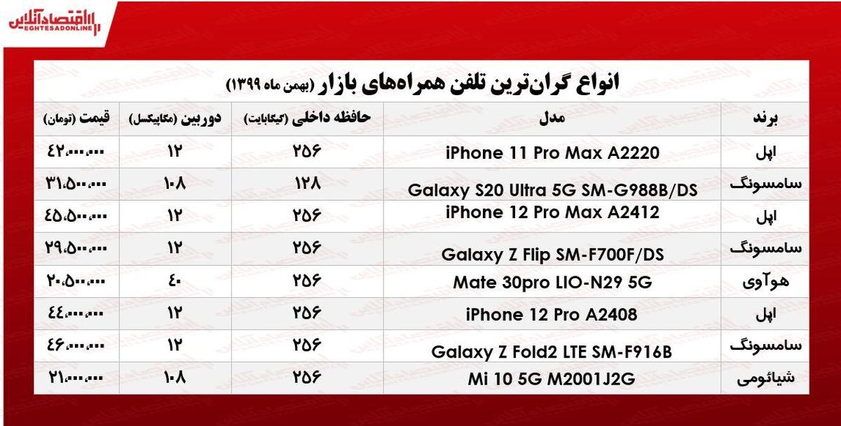 قیمت گرانترین گوشیهای بازار/ ۲۴بهمن ۹۹