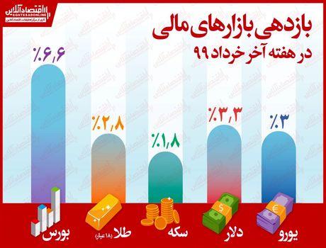 جزییات بازدهی بازارها در هفته پایانی خردادماه/ بورس با رشد ۶.۶درصدی در صدر